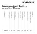 Liste des monuments de notre skyline de Bordeaux
