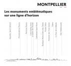 Monuments et endroits de Montpellier en skyline murale décorative