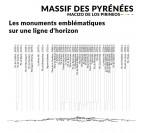 Lieux et symboles de notre skyline Massif des Pyrénées  pour votre déco murale