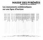Places and symbols of our Pyrenees Massif skyline for your wall decoration